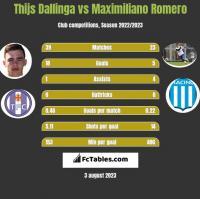 Thijs Dallinga vs Maximiliano Romero h2h player stats