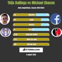 Thijs Dallinga vs Michael Chacon h2h player stats