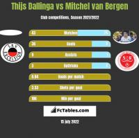 Thijs Dallinga vs Mitchel van Bergen h2h player stats