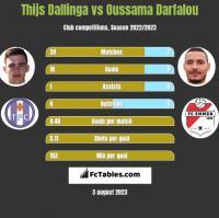 Thijs Dallinga vs Oussama Darfalou h2h player stats