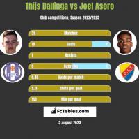Thijs Dallinga vs Joel Asoro h2h player stats