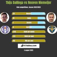 Thijs Dallinga vs Reuven Niemeijer h2h player stats