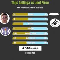 Thijs Dallinga vs Joel Piroe h2h player stats