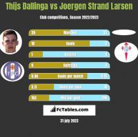 Thijs Dallinga vs Joergen Strand Larsen h2h player stats