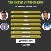 Thijs Dallinga vs Chidera Ejuke h2h player stats