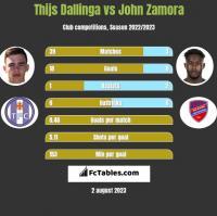 Thijs Dallinga vs John Zamora h2h player stats