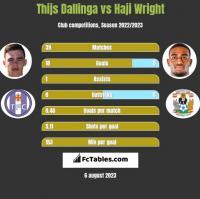 Thijs Dallinga vs Haji Wright h2h player stats