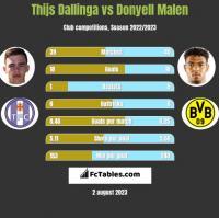 Thijs Dallinga vs Donyell Malen h2h player stats