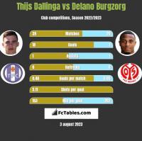 Thijs Dallinga vs Delano Burgzorg h2h player stats