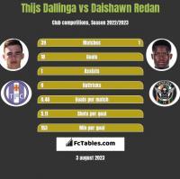 Thijs Dallinga vs Daishawn Redan h2h player stats