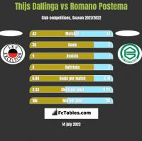 Thijs Dallinga vs Romano Postema h2h player stats