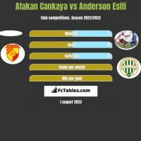 Atakan Cankaya vs Anderson Esiti h2h player stats