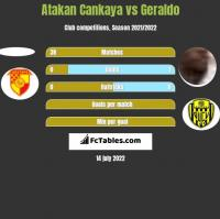 Atakan Cankaya vs Geraldo h2h player stats