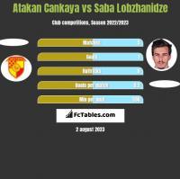 Atakan Cankaya vs Saba Lobzhanidze h2h player stats