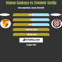 Atakan Cankaya vs Zvonimir Sarlija h2h player stats