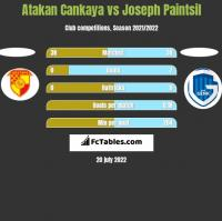 Atakan Cankaya vs Joseph Paintsil h2h player stats