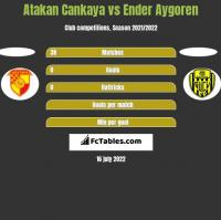 Atakan Cankaya vs Ender Aygoren h2h player stats