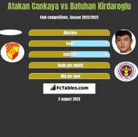 Atakan Cankaya vs Batuhan Kirdaroglu h2h player stats