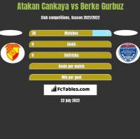 Atakan Cankaya vs Berke Gurbuz h2h player stats