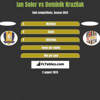 Ian Soler vs Dominik Kruzliak h2h player stats