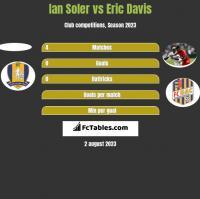 Ian Soler vs Eric Davis h2h player stats