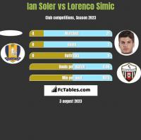 Ian Soler vs Lorenco Simic h2h player stats