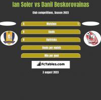 Ian Soler vs Danil Beskorovainas h2h player stats