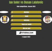 Ian Soler vs Dusan Lalatovic h2h player stats
