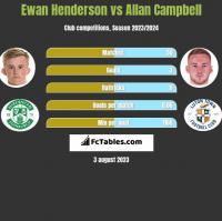 Ewan Henderson vs Allan Campbell h2h player stats
