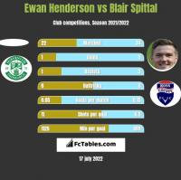 Ewan Henderson vs Blair Spittal h2h player stats