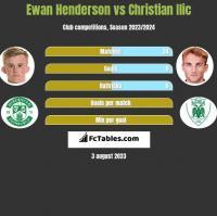 Ewan Henderson vs Christian Ilic h2h player stats