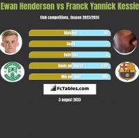 Ewan Henderson vs Franck Yannick Kessie h2h player stats