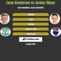 Ewan Henderson vs Jordan Tillson h2h player stats