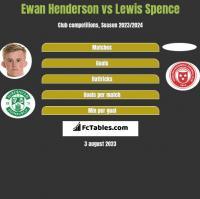 Ewan Henderson vs Lewis Spence h2h player stats