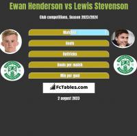 Ewan Henderson vs Lewis Stevenson h2h player stats