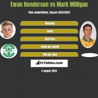 Ewan Henderson vs Mark Milligan h2h player stats