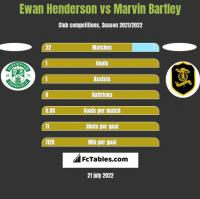 Ewan Henderson vs Marvin Bartley h2h player stats