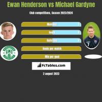 Ewan Henderson vs Michael Gardyne h2h player stats