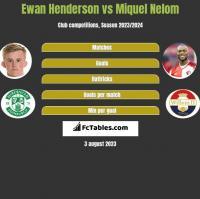 Ewan Henderson vs Miquel Nelom h2h player stats
