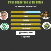 Ewan Henderson vs Nir Bitton h2h player stats