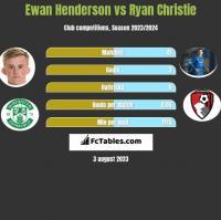 Ewan Henderson vs Ryan Christie h2h player stats