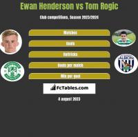 Ewan Henderson vs Tom Rogic h2h player stats