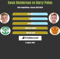Ewan Henderson vs Harry Paton h2h player stats