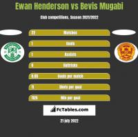 Ewan Henderson vs Bevis Mugabi h2h player stats