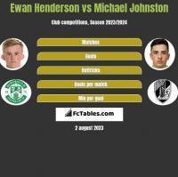 Ewan Henderson vs Michael Johnston h2h player stats
