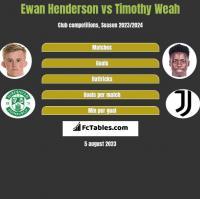 Ewan Henderson vs Timothy Weah h2h player stats