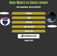 Ross Munro vs Aaron Lennox h2h player stats
