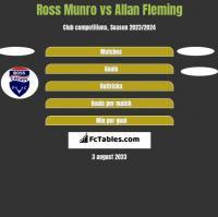 Ross Munro vs Allan Fleming h2h player stats