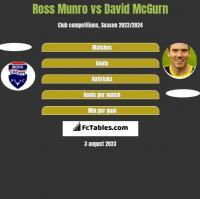Ross Munro vs David McGurn h2h player stats
