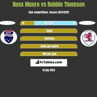 Ross Munro vs Robbie Thomson h2h player stats